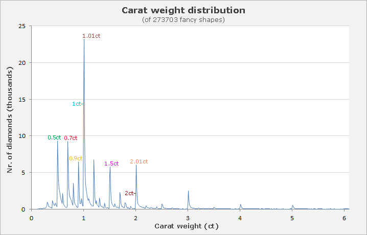 Fancy shapes weight distribution graph