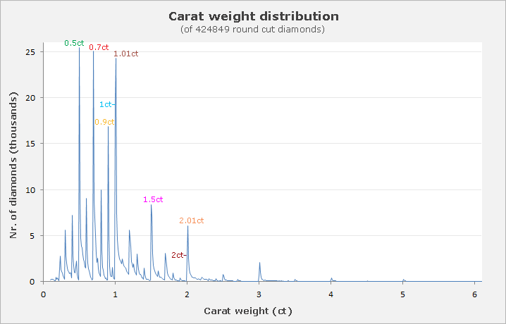 Carat weight availability graph