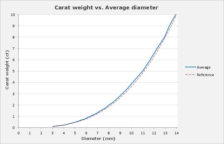Carat Weight Vs Face Up Size Analysis